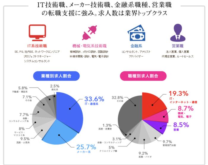 IT技術職、メーカー技術職に強いマイナビエージェントの業種別求人割合