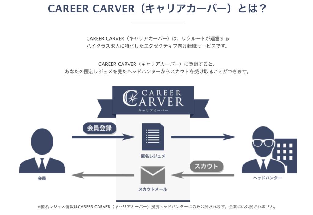 キャリアカーバーの説明。ハイクラス求人に特化した転職サービスです。