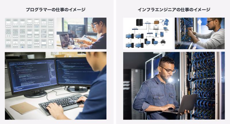 開発エンジニア(プログラマー)とインフラエンジニア(サーバーエンジニア)の仕事のイメージ