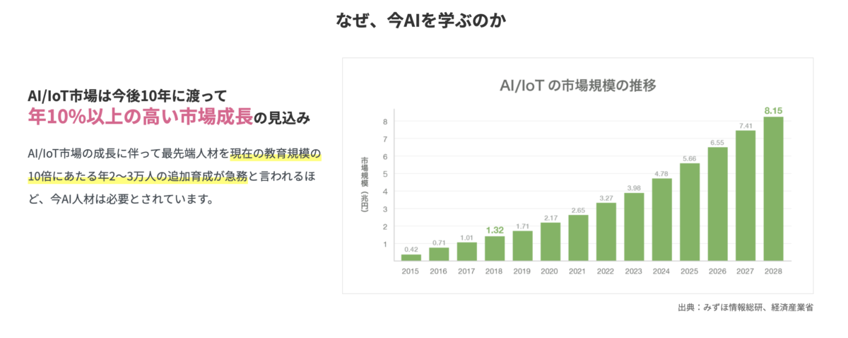 AI/IoT の市場規模の推移。今後も伸びが予想される。