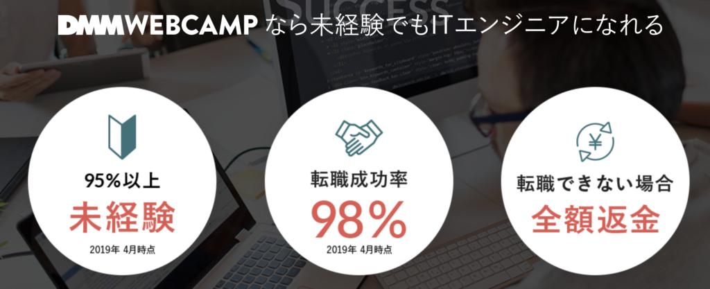 DMM WEBCAMPは未経験からエンジニアになるひとが95%以上。そして転職成功率は98%。転職できない場合は全額返金。