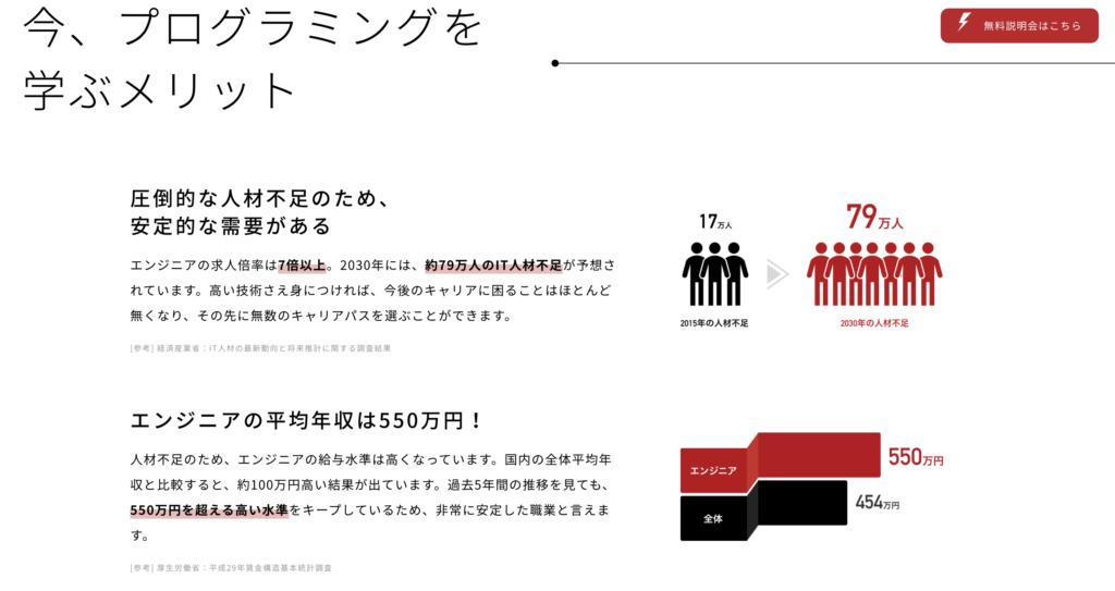 今、プログラミングを学ぶメリットを解説。安定的な需要と高い平均年収(550万円)
