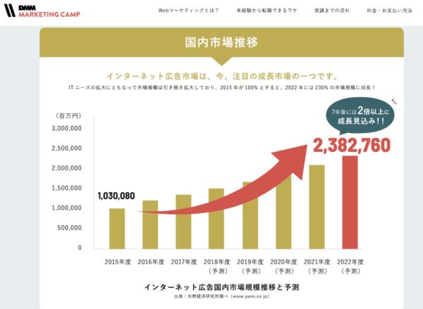 インターネット広告国内市場規模推移と予測(矢野経済研究所調べ)