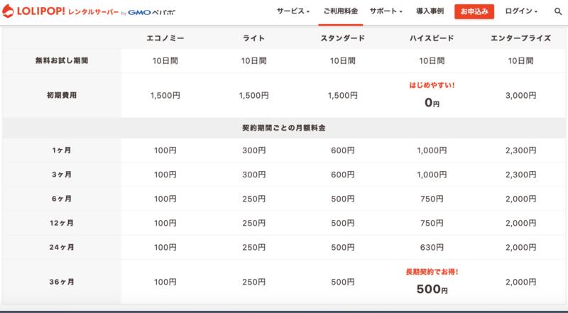 ロリポップのハイスピードプランの料金表。