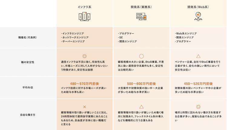 インフラエンジニア、業務系エンジニア、開発系エンジニアの区分と特徴を解説した図表