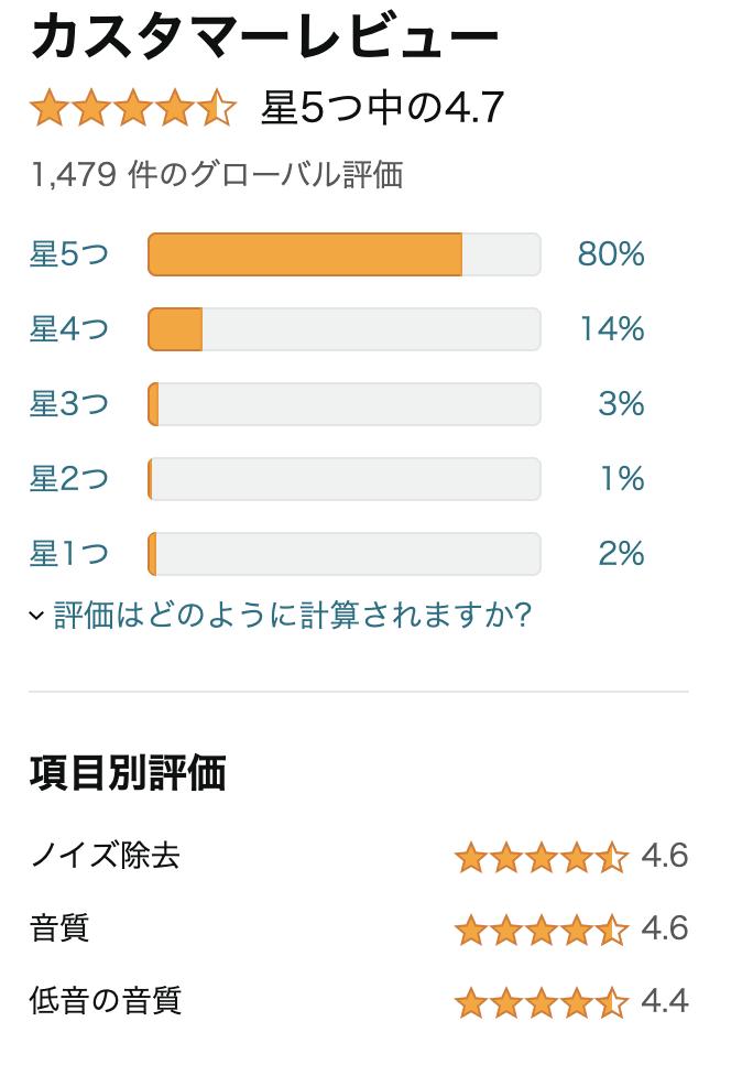 SONYのWH-1000XM4のAmazonレビュー点数。80%以上が点数5点。